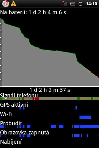 Graf poklesu kapacity baterie