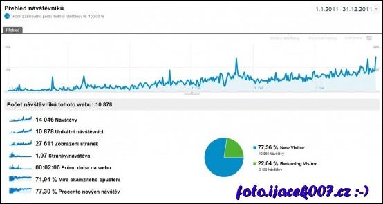 graf počtu návštěvníku