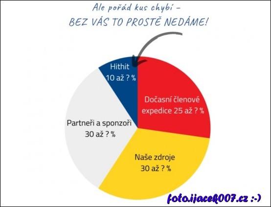 obrázek graf financování