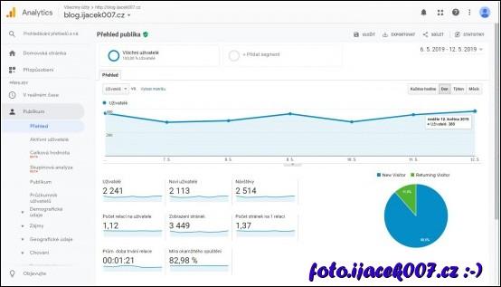 pohled na statistiku v aplikaci google